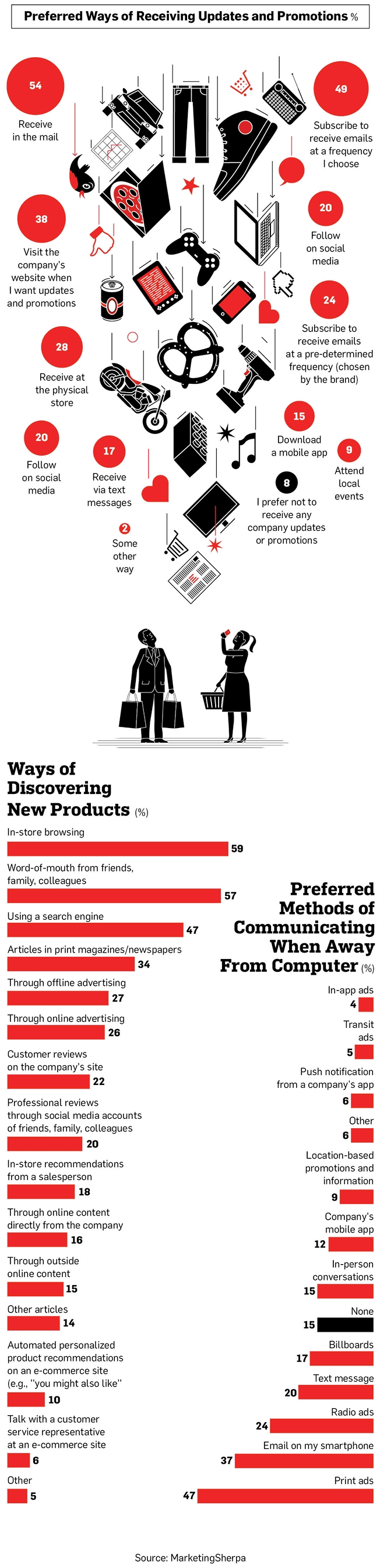 marketing promotion strategies infographic